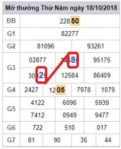 phân tích xsmb thứ 6 ngày 19/10 chính xác nhanh nhất